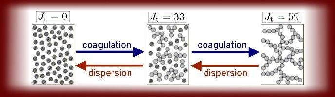 dispersion and coagulation